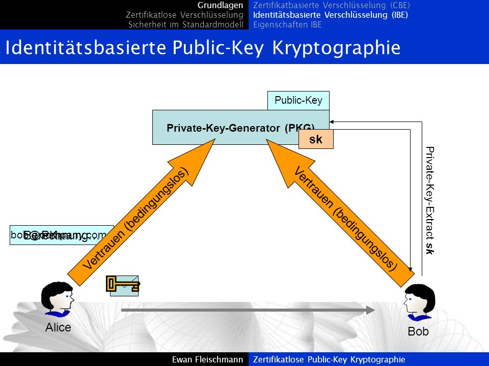 Private-Key-Generator (PKG)