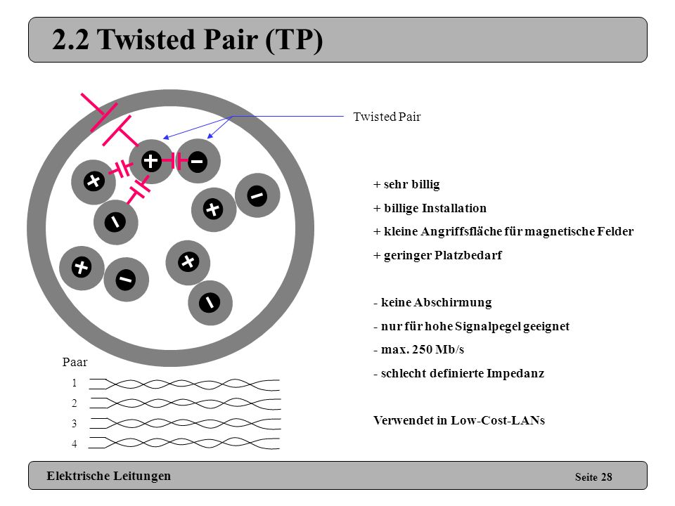 2.2 Twisted Pair (TP) Twisted Pair + sehr billig