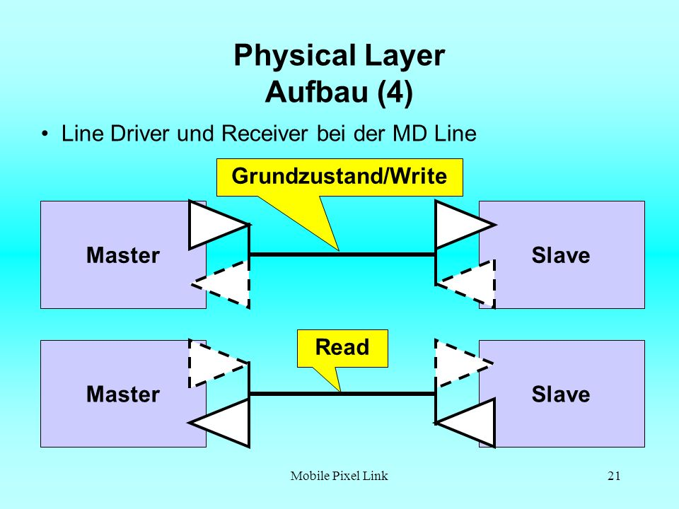 Physical Layer Aufbau (4)