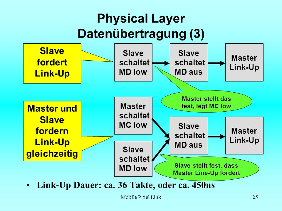 Physical Layer Datenübertragung (3)