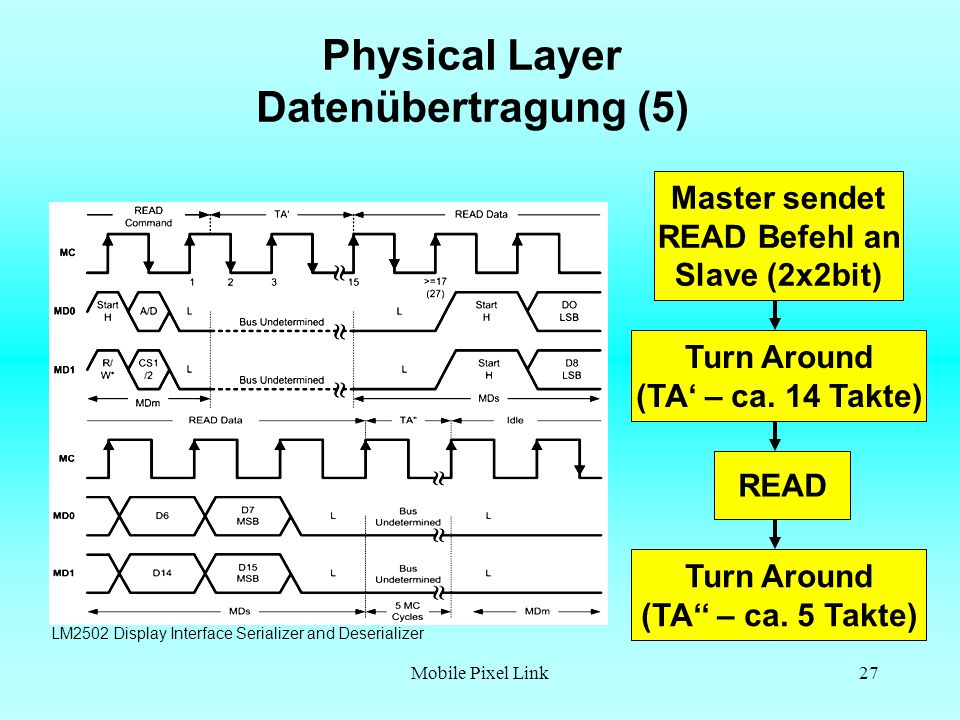 Physical Layer Datenübertragung (5)