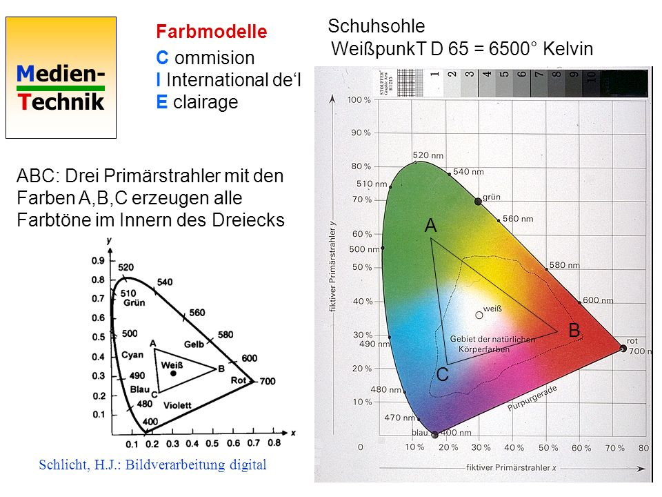 C ommision I International de'l E clairage