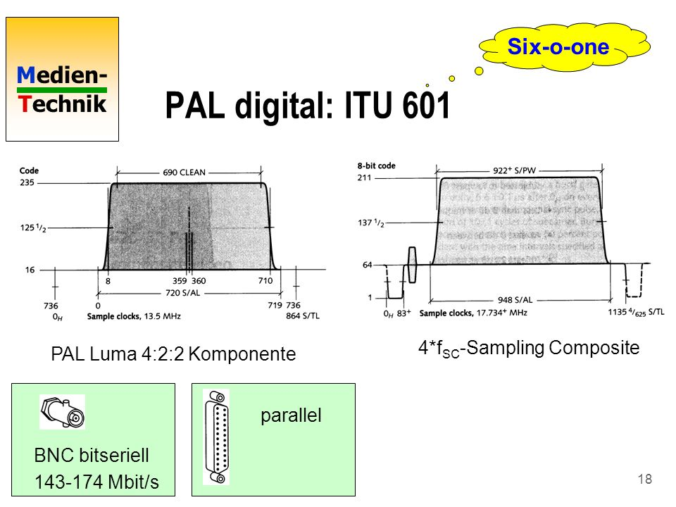 PAL digital: ITU 601 Six-o-one 4*fSC-Sampling Composite