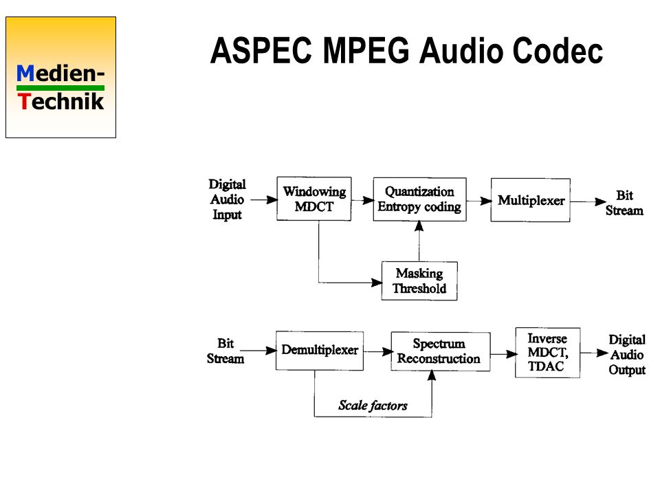 ASPEC MPEG Audio Codec
