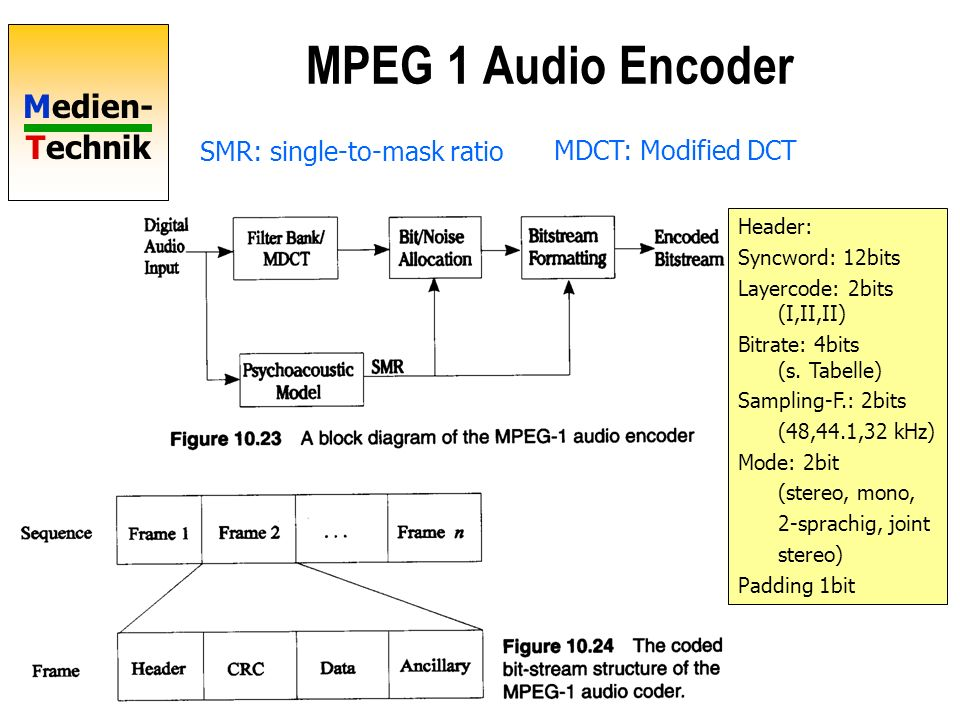 MPEG 1 Audio Encoder SMR: single-to-mask ratio MDCT: Modified DCT