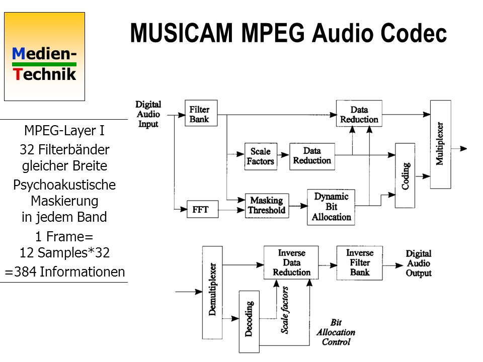 MUSICAM MPEG Audio Codec
