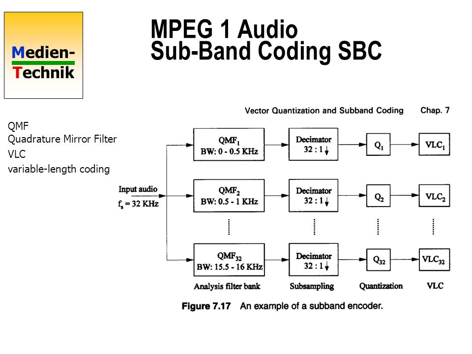 MPEG 1 Audio Sub-Band Coding SBC