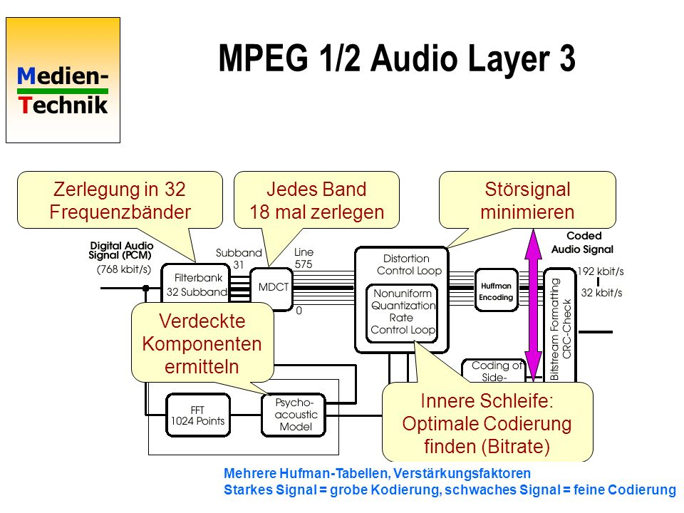 MPEG 1/2 Audio Layer 3 Zerlegung in 32 Frequenzbänder