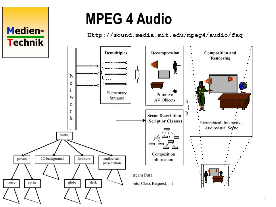 MPEG 4 Audio MPEG-7 Multimedia Content Description Interface