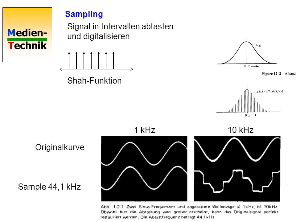 Sampling Signal in Intervallen abtasten und digitalisieren. Shah-Funktion. 1 kHz. 10 kHz. Originalkurve.
