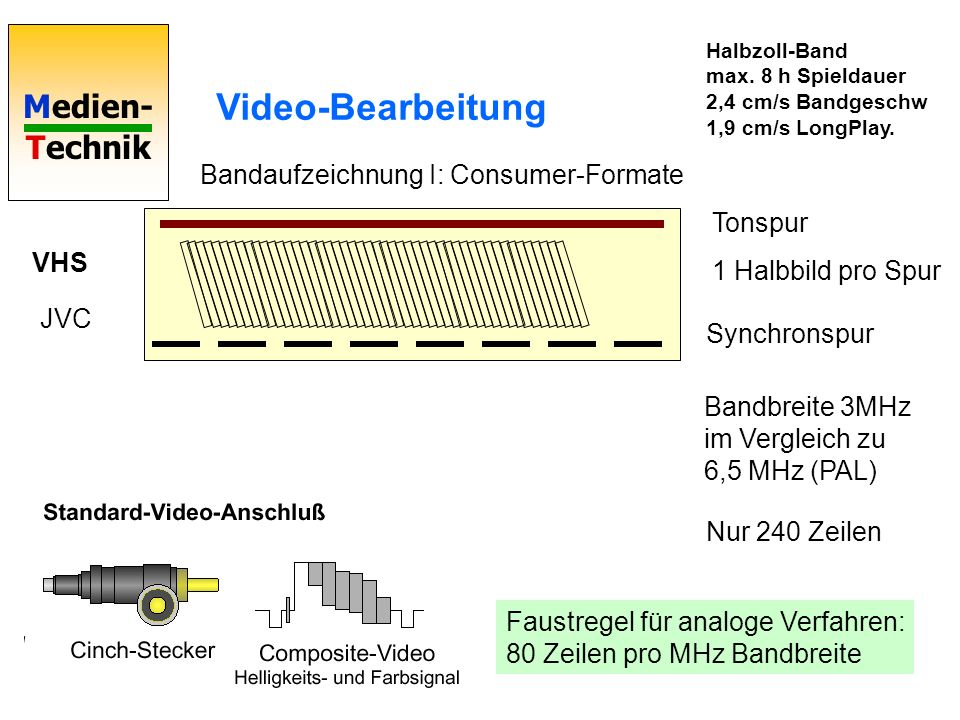 Video-Bearbeitung Bandaufzeichnung I: Consumer-Formate Tonspur VHS