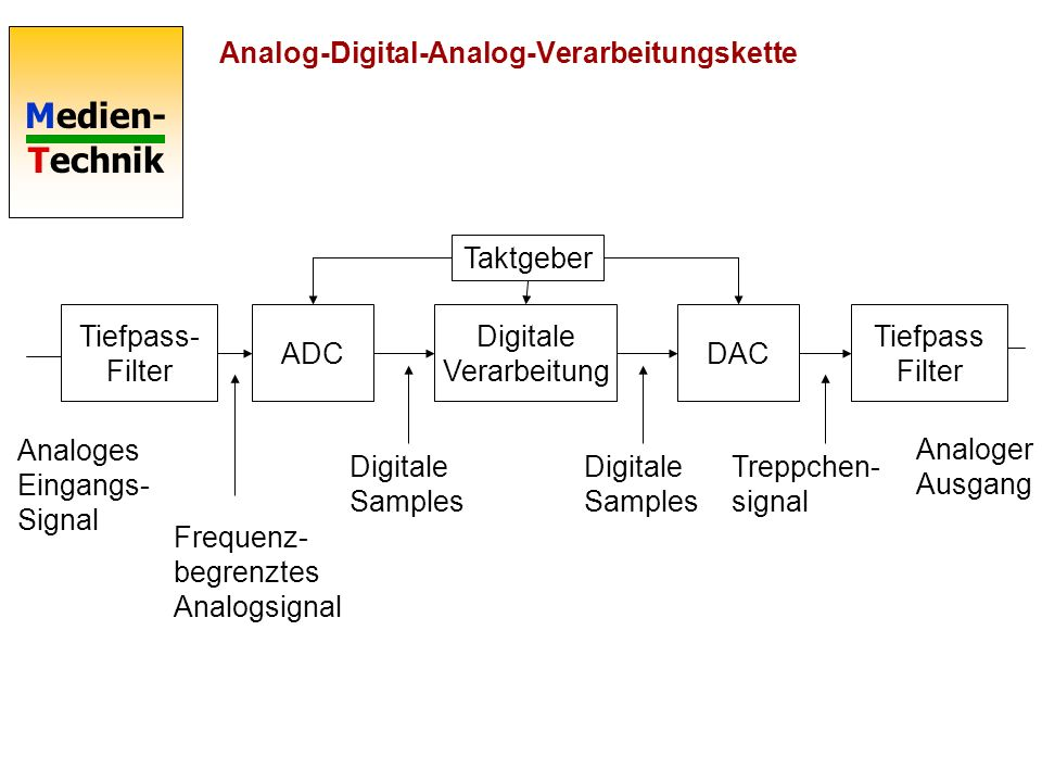 Analog-Digital-Analog-Verarbeitungskette