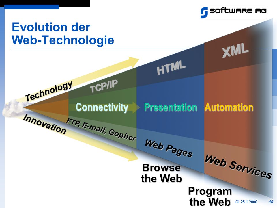 Evolution der Web-Technologie