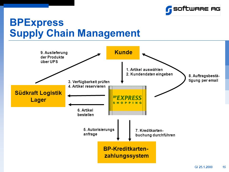 BPExpress Supply Chain Management