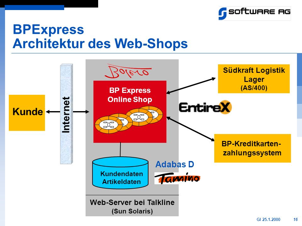 BPExpress Architektur des Web-Shops