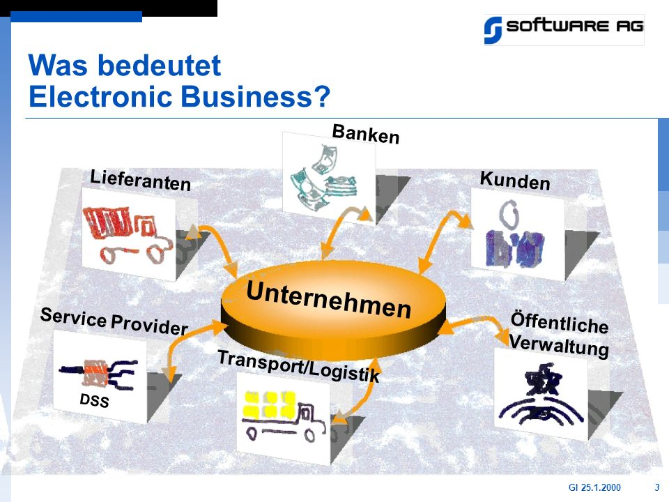 Was bedeutet Electronic Business