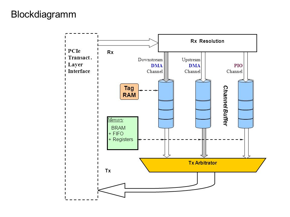 Blockdiagramm PCIe Transact . Layer Interface Tag Channel Buffer RAM