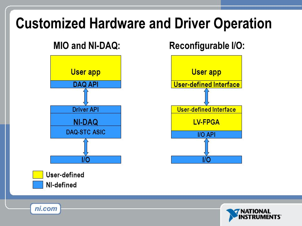 Customized Hardware and Driver Operation
