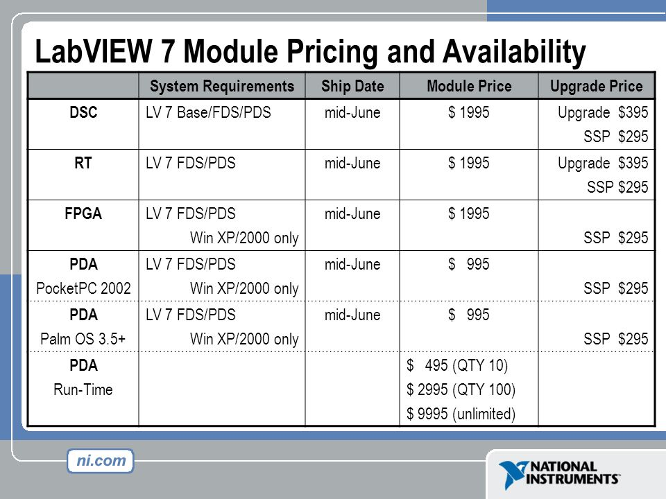 LabVIEW 7 Module Pricing and Availability