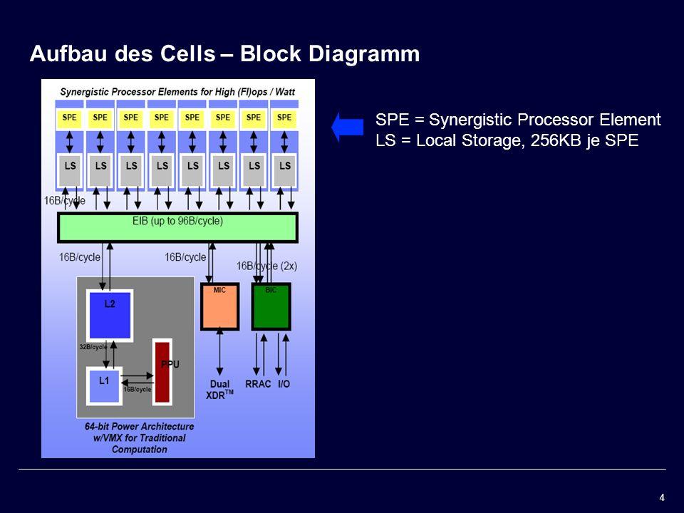 Inhalt Der Cell Prozessor Aufbau des Cells Platine Block Diagramm ...