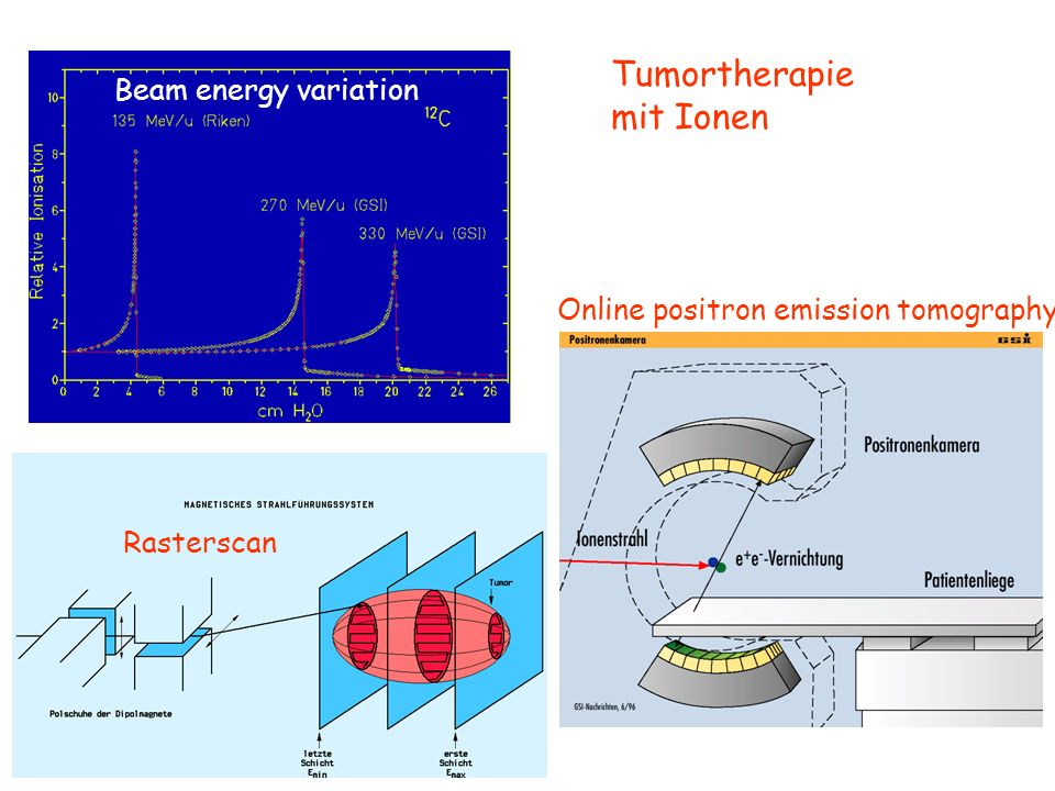 Tumortherapie mit Ionen Beam energy variation