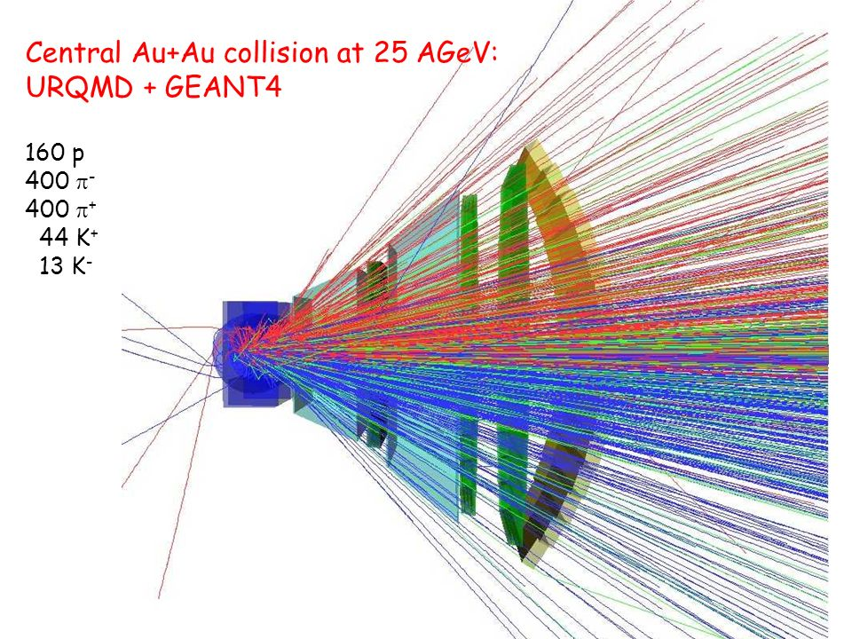 Central Au+Au collision at 25 AGeV: URQMD + GEANT4