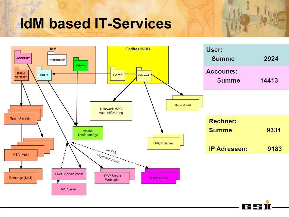 IdM based IT-Services User: Summe 2924 Accounts: Summe Rechner:
