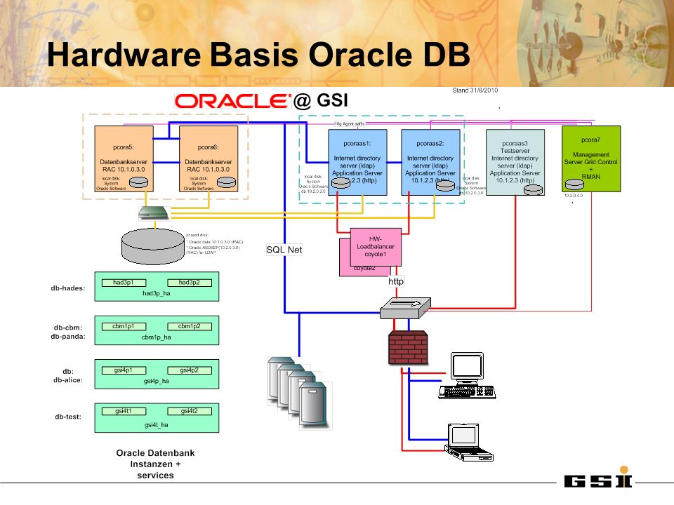 Hardware Basis Oracle DB