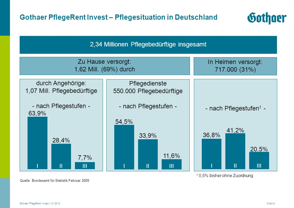 Gothaer PflegeRent Invest – Pflegesituation in Deutschland