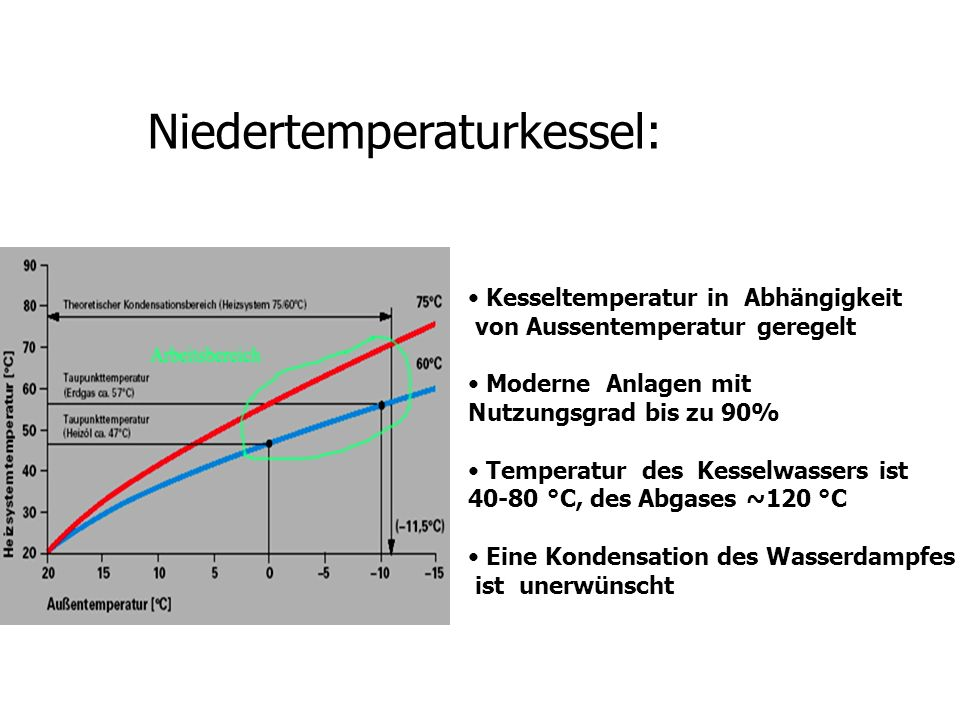 Niedertemperaturkessel: