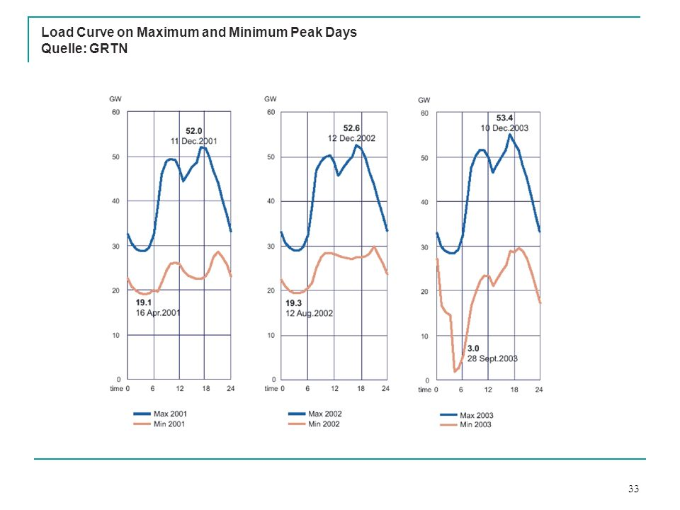Load Curve on Maximum and Minimum Peak Days Quelle: GRTN