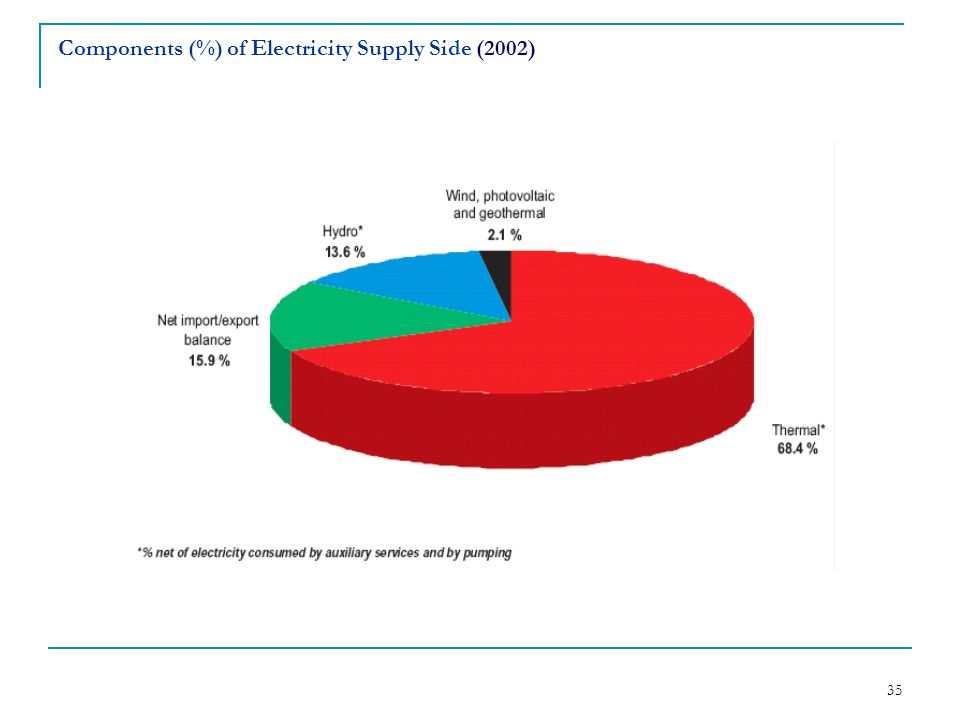 Components (%) of Electricity Supply Side (2002)