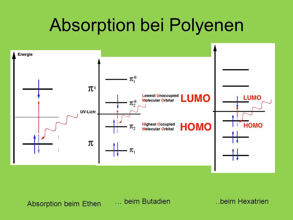 Absorption bei Polyenen