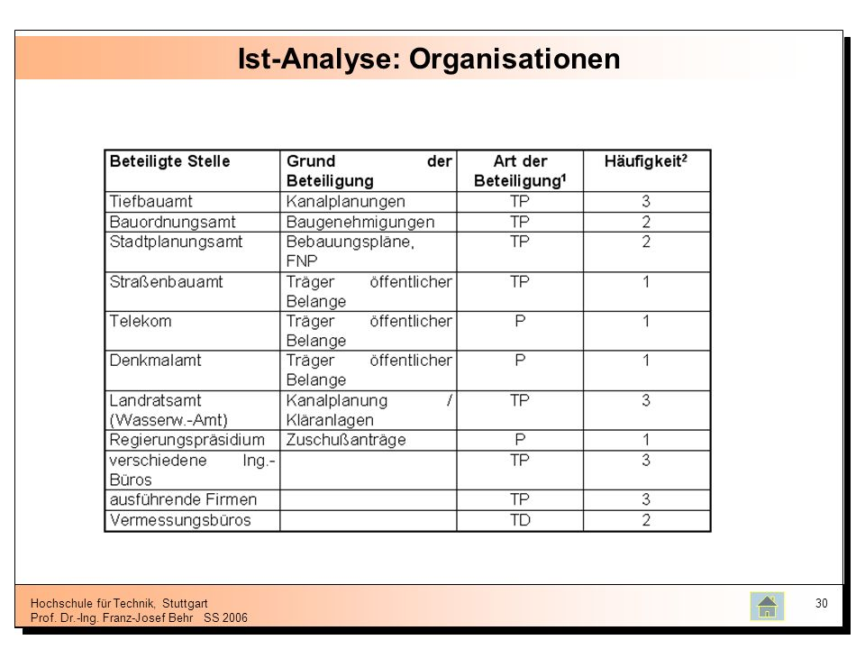 Ist-Analyse: Organisationen