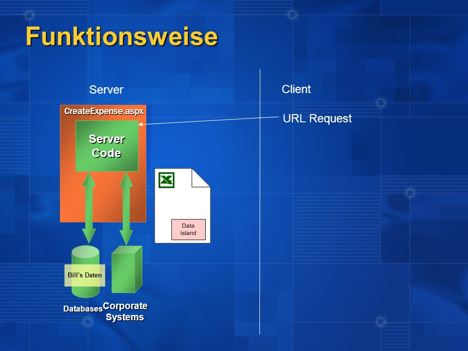 Funktionsweise Server Client URL Request Server Code