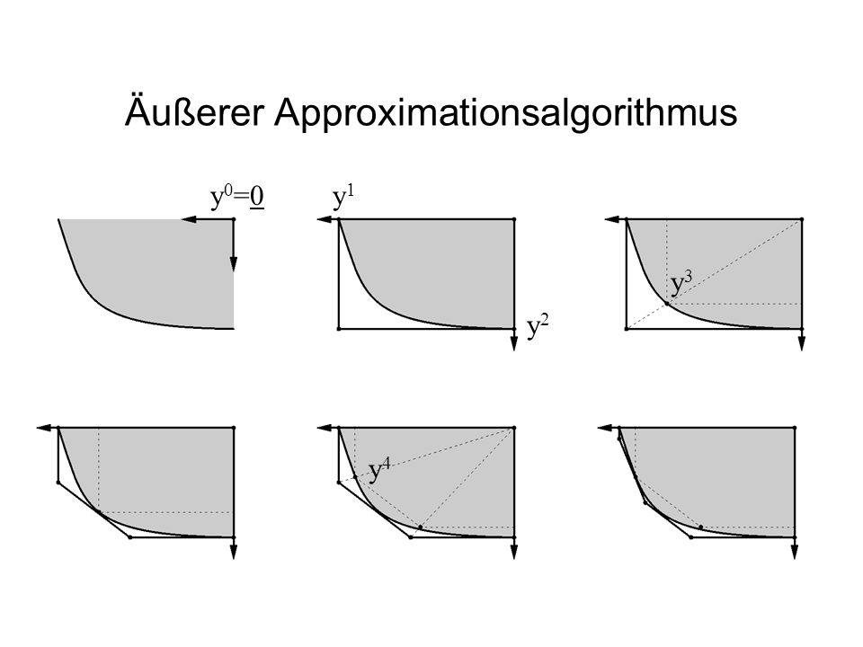 Äußerer Approximationsalgorithmus