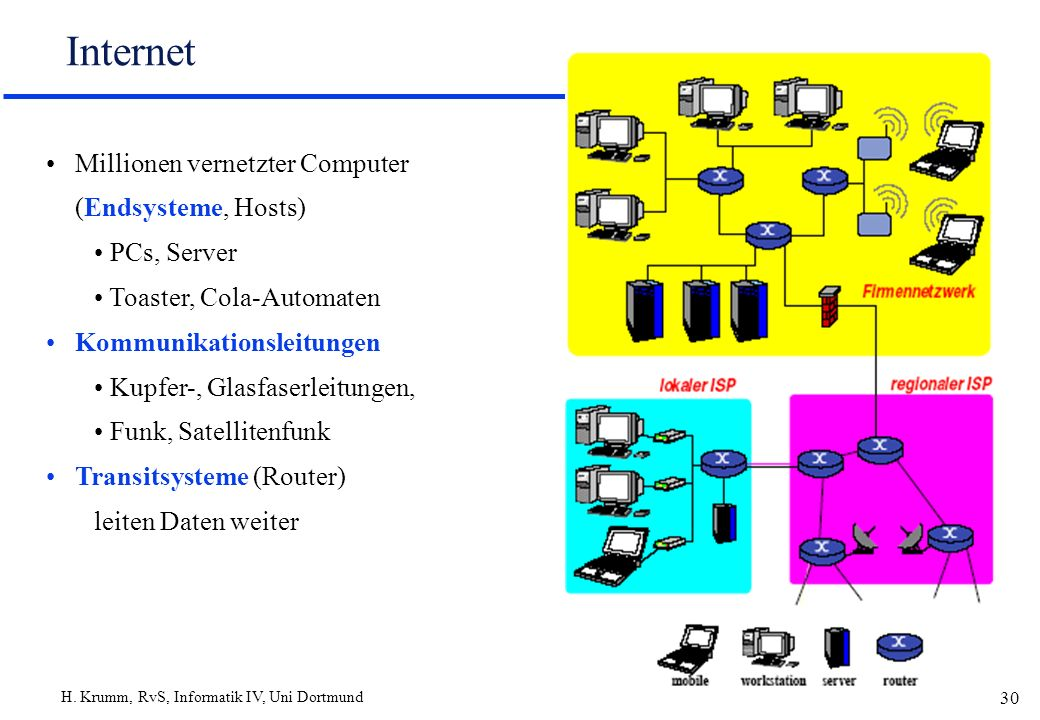 Internet Millionen vernetzter Computer (Endsysteme, Hosts) PCs, Server
