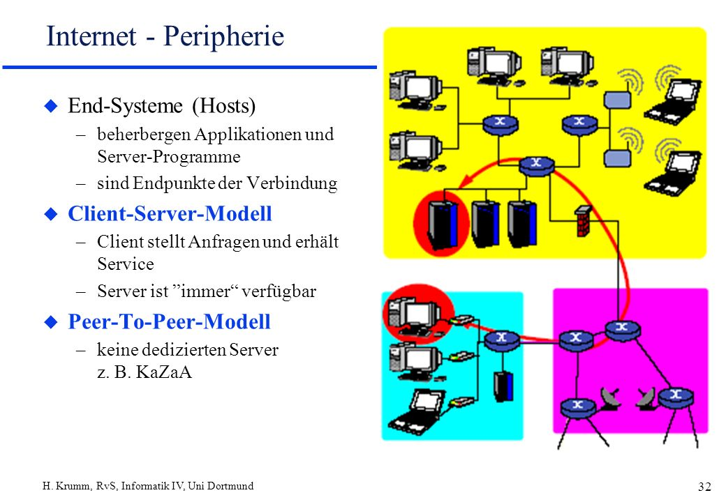 Internet - Peripherie End-Systeme (Hosts) Client-Server-Modell