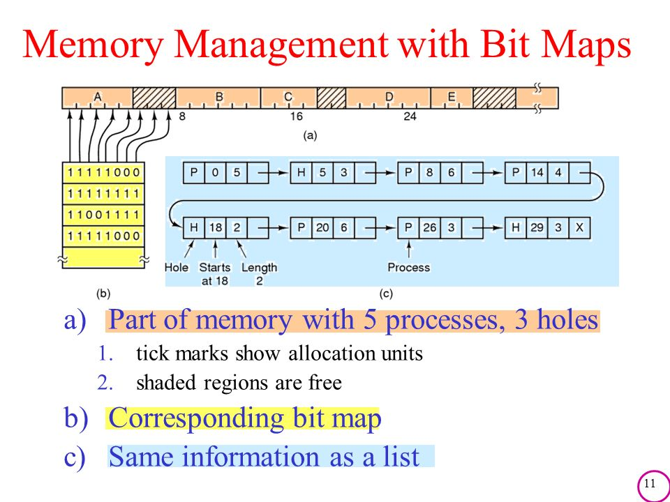 Memory Management with Bit Maps