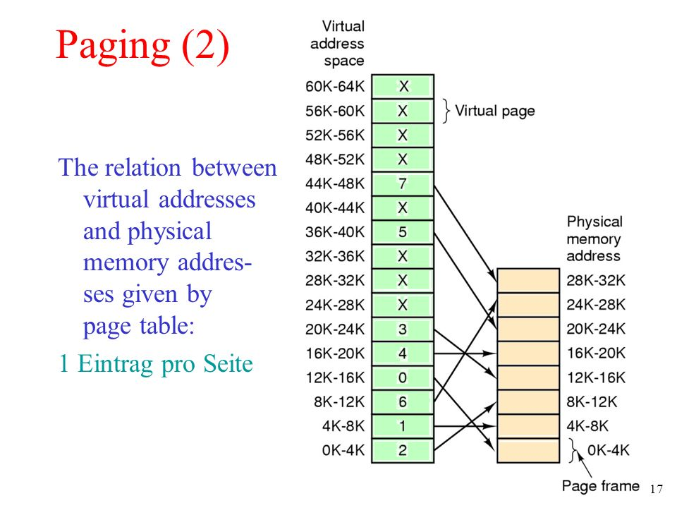 Paging (2) The relation between virtual addresses and physical memory addres- ses given by page table: