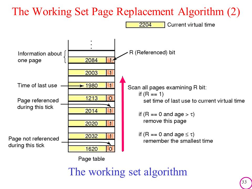 The Working Set Page Replacement Algorithm (2)