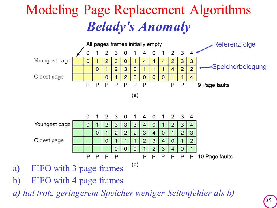 Modeling Page Replacement Algorithms Belady s Anomaly