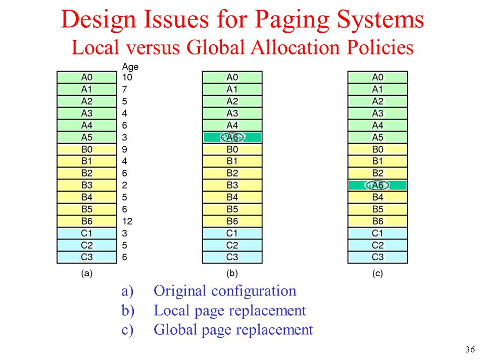 Design Issues for Paging Systems Local versus Global Allocation Policies