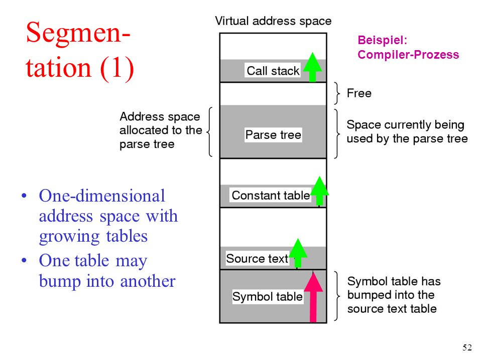 Segmen- tation (1) One-dimensional address space with growing tables