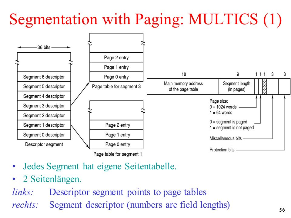 Segmentation with Paging: MULTICS (1)