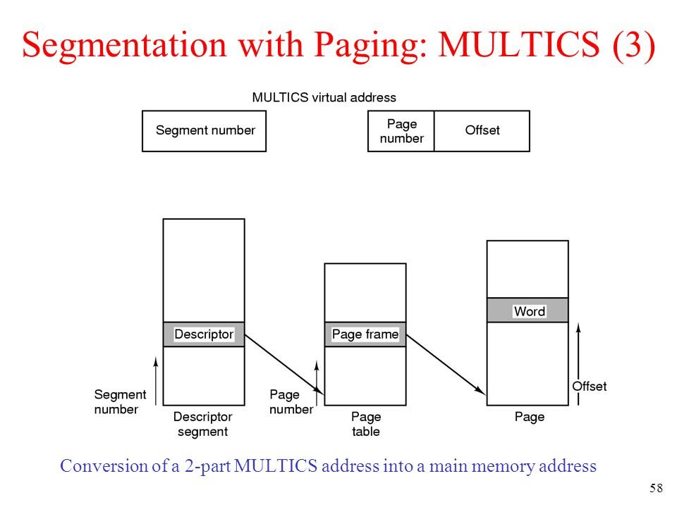 Segmentation with Paging: MULTICS (3)