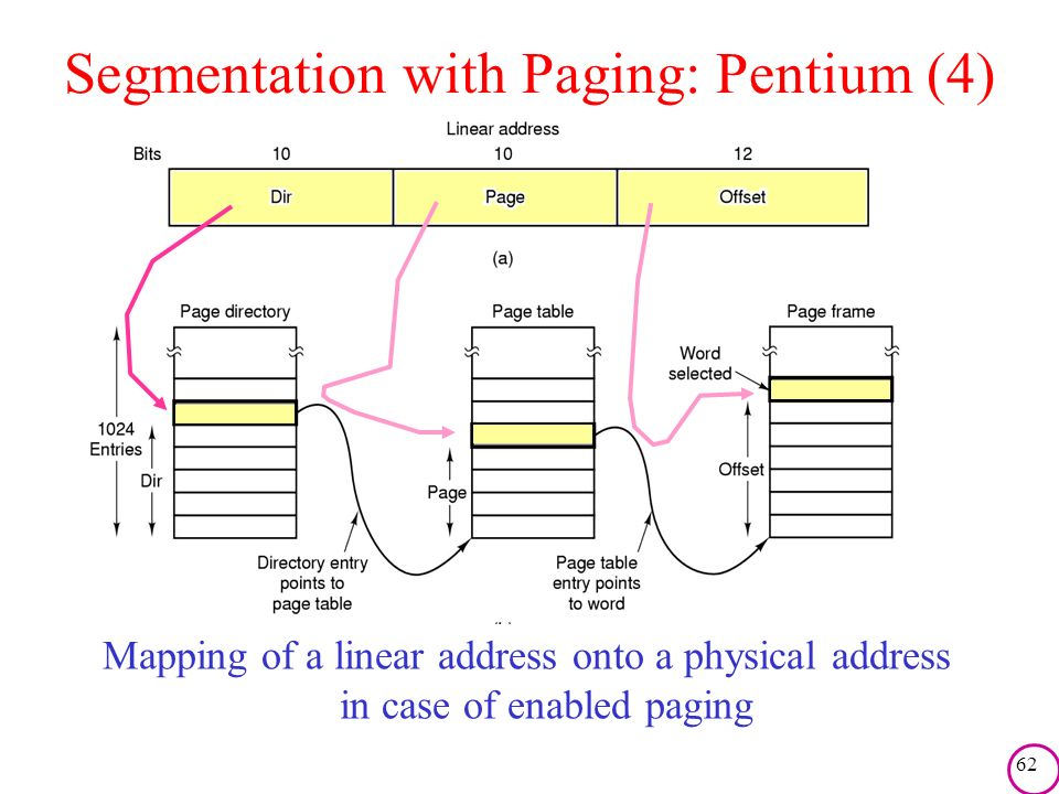 Segmentation with Paging: Pentium (4)