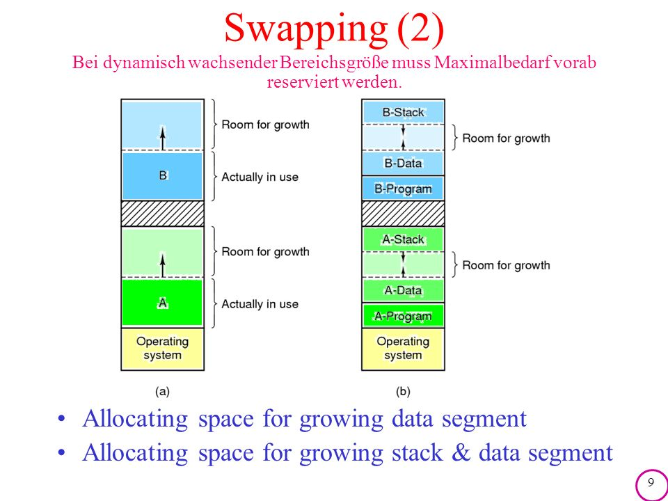 Swapping (2) Allocating space for growing data segment