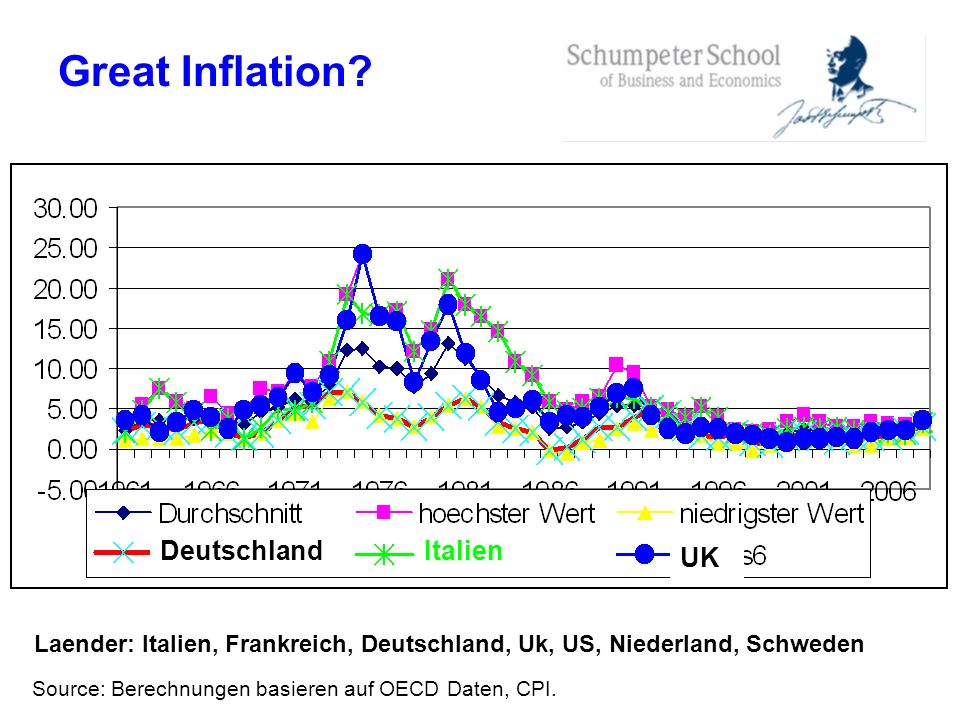 Great Inflation Deutschland Italien UK