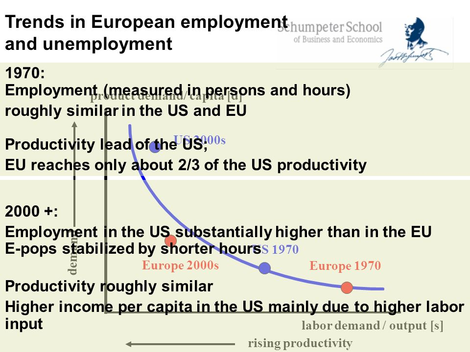 Trends in European employment and unemployment